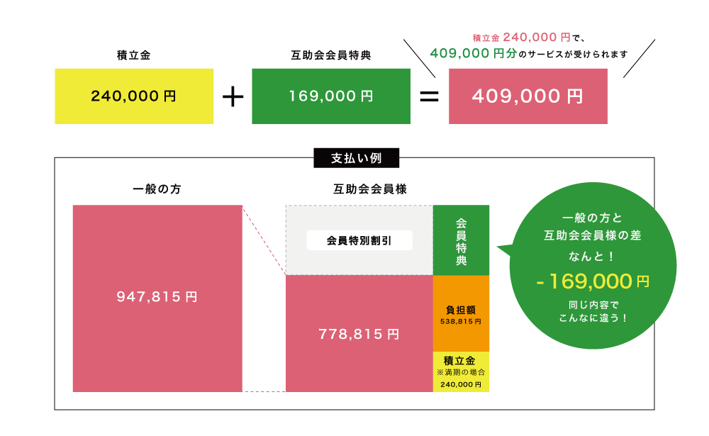 絆プラン2 互助会会員特別価格